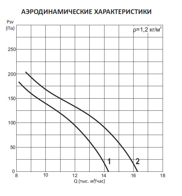 Вентиляторы осевые ADW