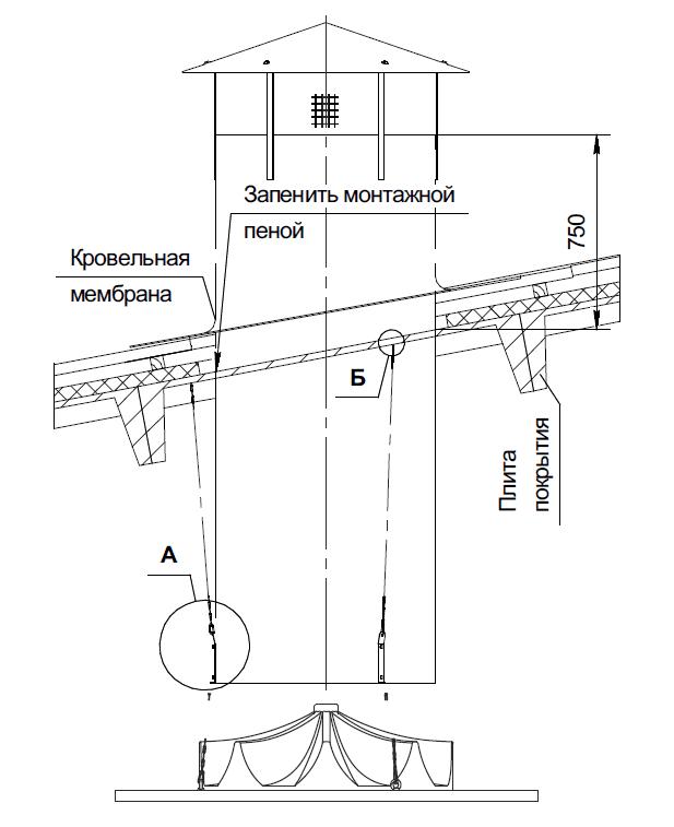 Башни вентиляционные БВ