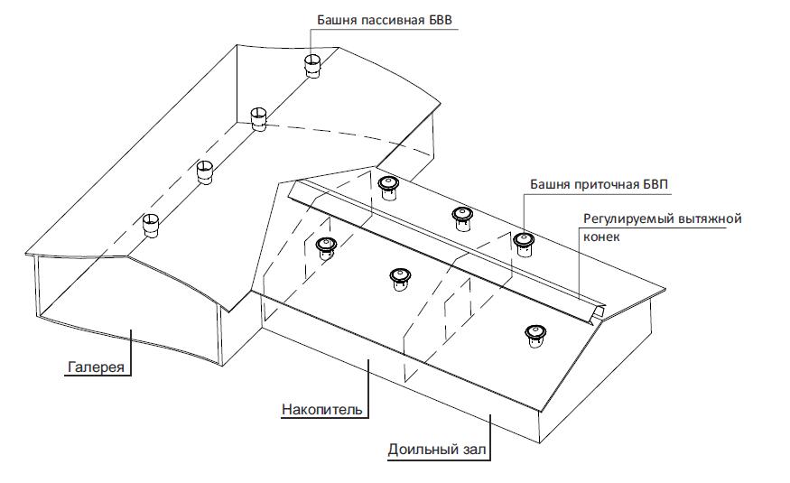 Башни вентиляционные БВВ-7