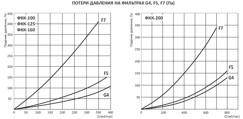 Фильтр канальный для круглых каналов ФКК