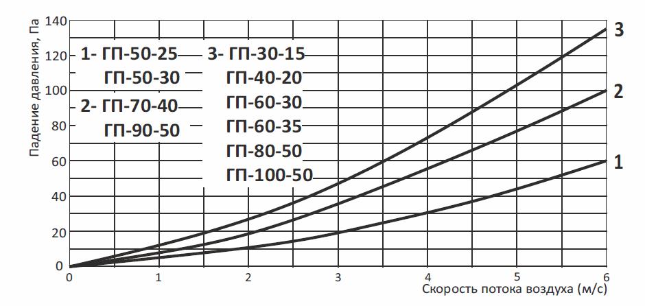 Шумоглушитель пластинчатый для прямоугольных каналов