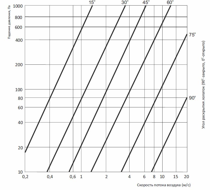 Клапан воздушный для прямоугольных каналов КПУ