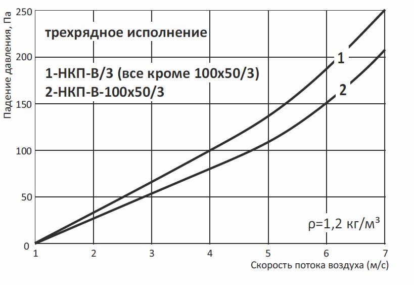 Нагреватель канальный водяной НКП-В