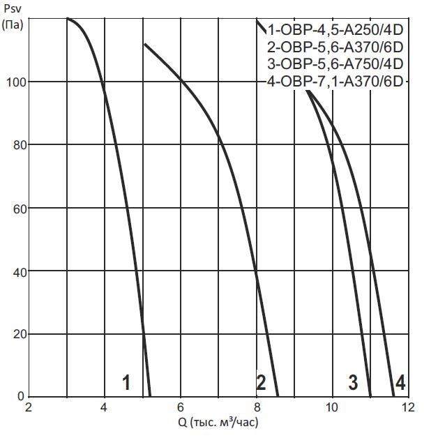 Вентиляторы осевые реверсивные ОВР
