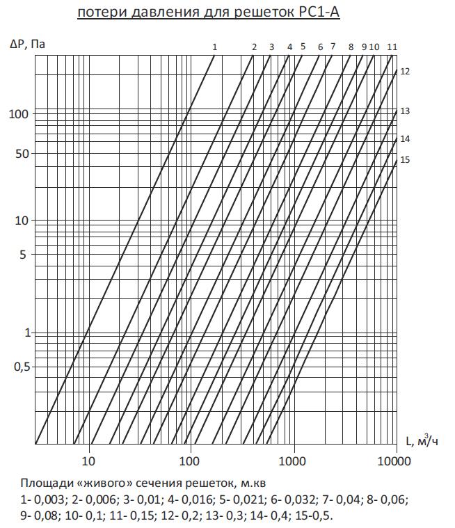 Решетки вентиляционные регулируемые