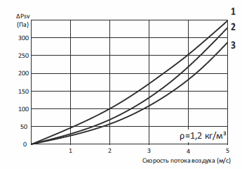 Теплоутилизатор канальный пластичный
