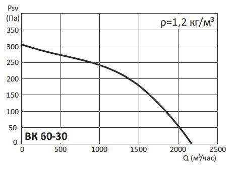 Радиальные канальные вентиляторы ВК, ВК-Ш