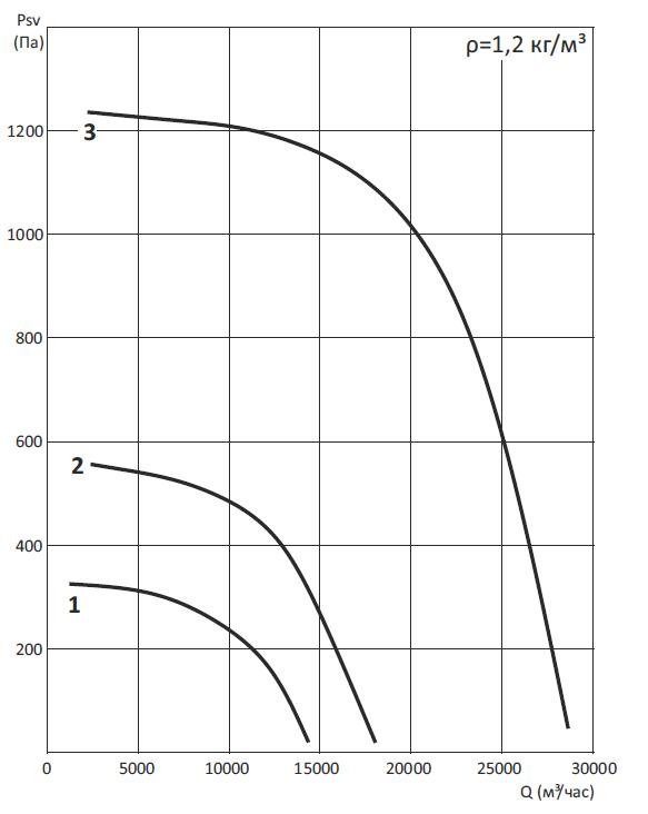 Вентиляторы крышные ВКРМ и ВКРВ