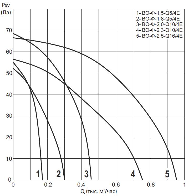 Вентиляторы осевые ВО-Ф