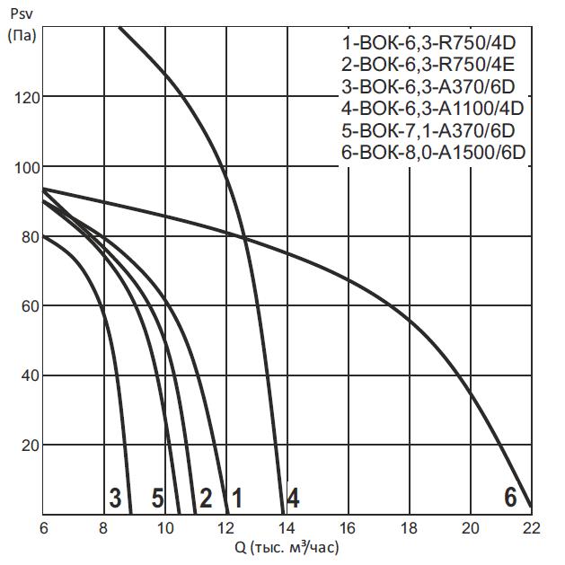 Вентиляторы осевые ВОК