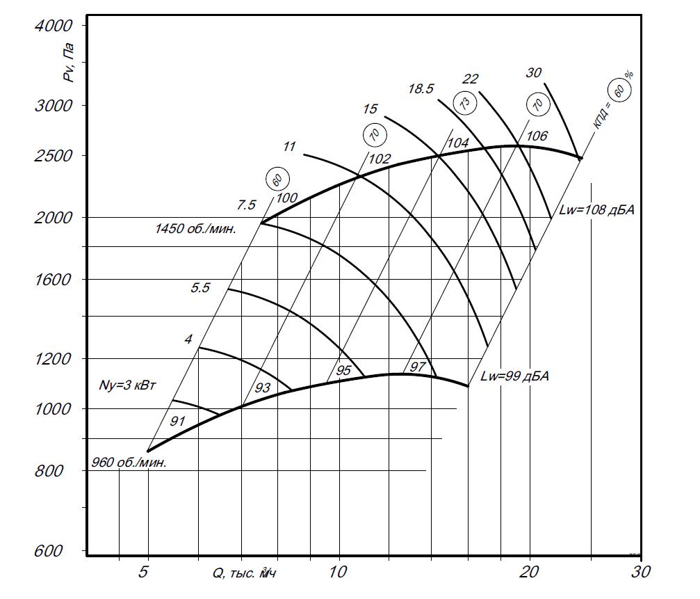 Вентиляторы радиальные ВР-300-45