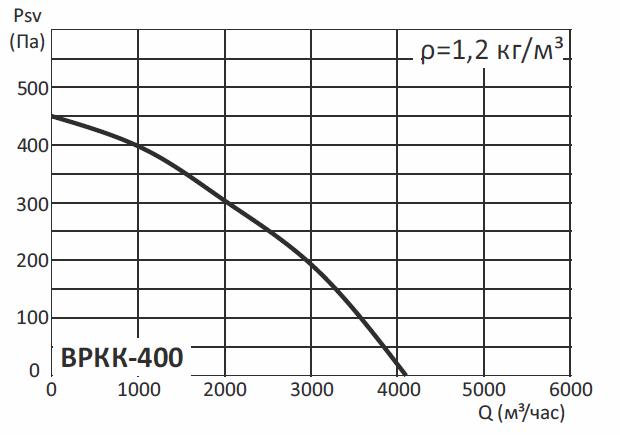 Радиальные канальные вентиляторы ВРКК, ВРКК-Ш