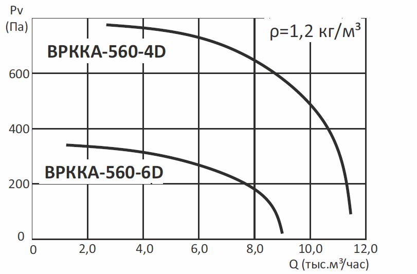 Радиальные канальные вентиляторы ВРККА
