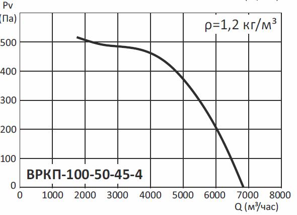 Радиальные канальные вентиляторы ВРКП