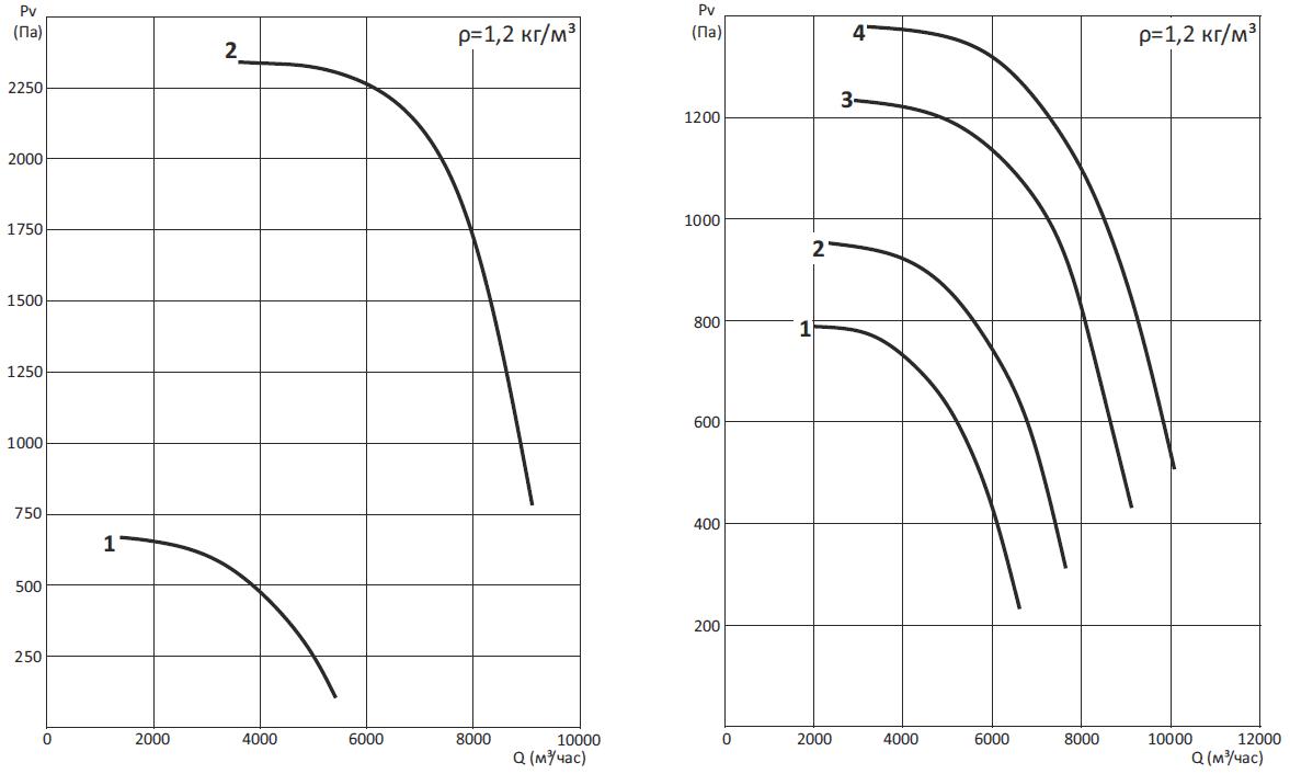 Вентиляторы радиальные ВРН