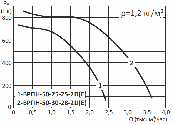 Радиальные канальные вентиляторы ВРПН