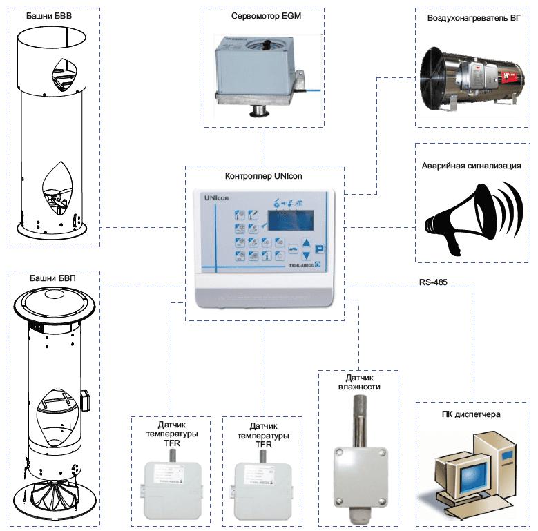 Контроллер CTE/AH-L