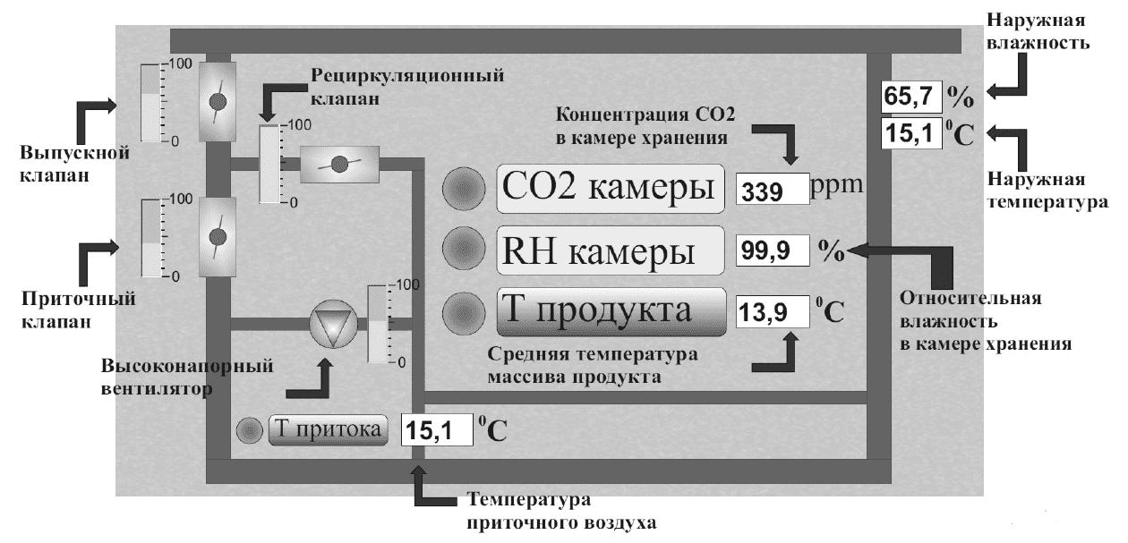 Программно-технологический комплекс KARDONI